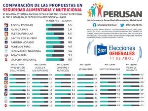 Comparacion propuestas seguridad alimentaria elecciones Peru 2021